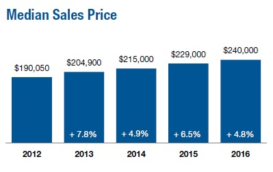 median sales price in charleston