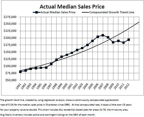 graph showing charleston real estate trends