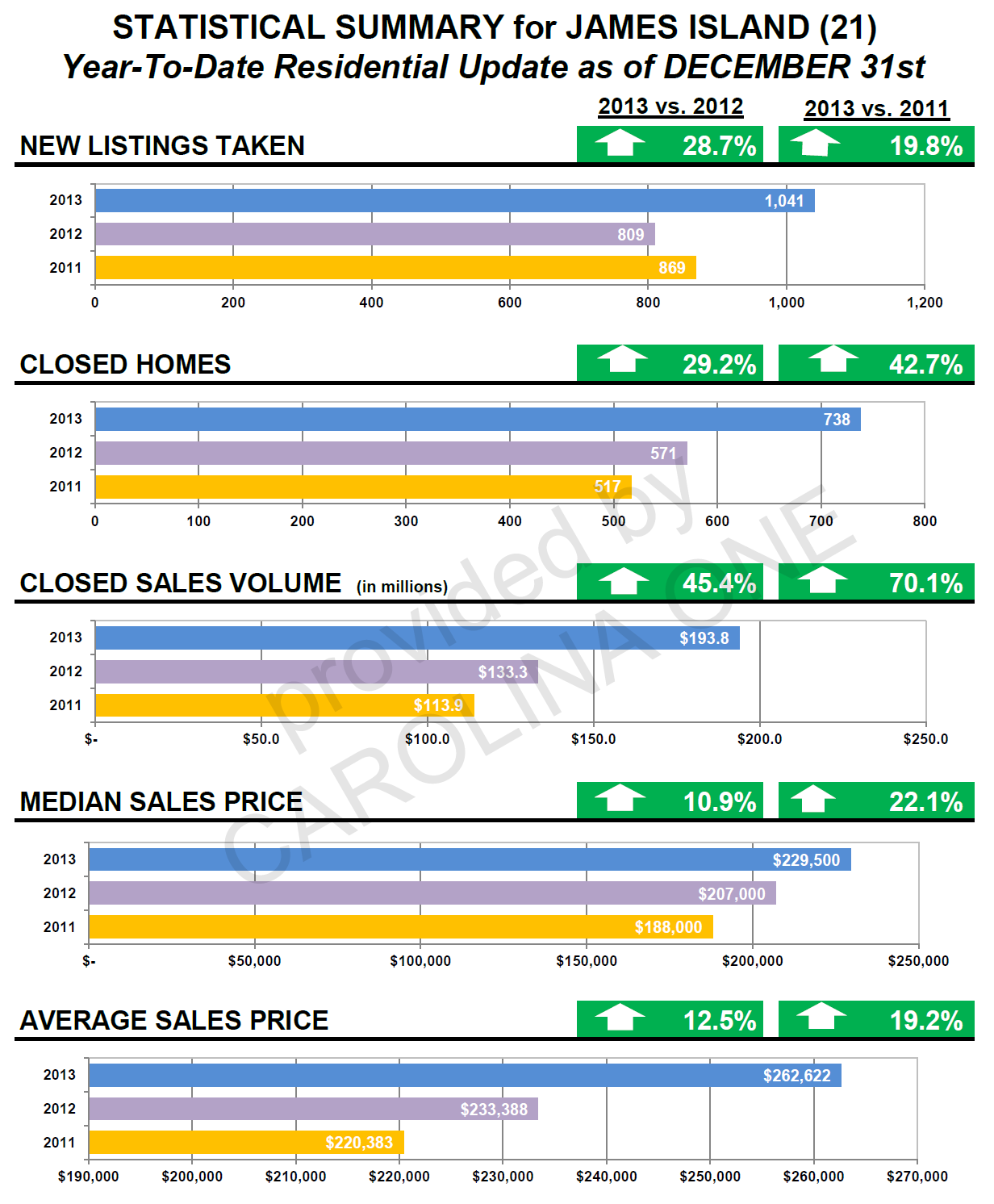 real estate market stats james island