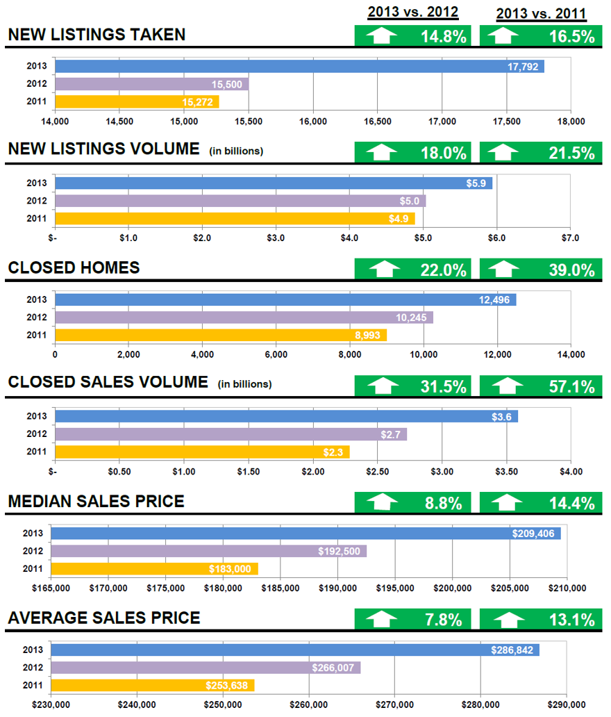 charleston real estate statistics