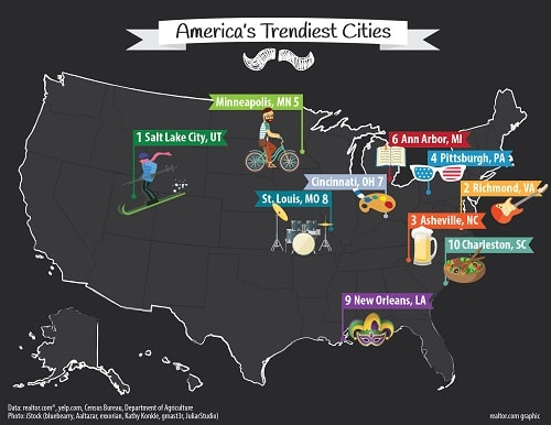 trendiest cities you can afford