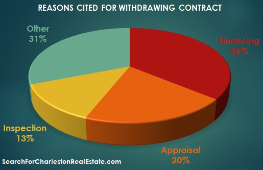 why real estate contracts fall through